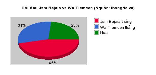 Thống kê đối đầu Jsm Bejaia vs Wa Tlemcen