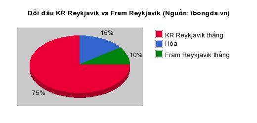 Thống kê đối đầu KR Reykjavik vs Fram Reykjavik