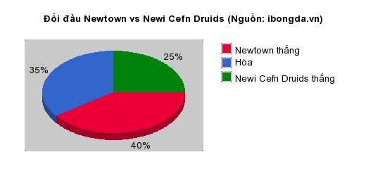 Thống kê đối đầu Newtown vs Newi Cefn Druids