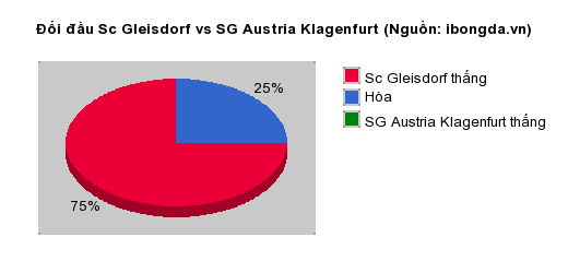 Thống kê đối đầu Wolfsburg vs NK Rijeka