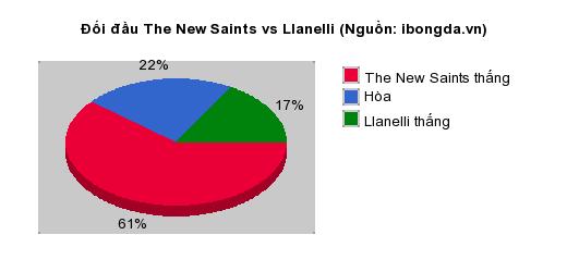 Thống kê đối đầu Bamber Bridge vs Hyde United