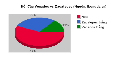 Thống kê đối đầu Venados vs Zacatepec