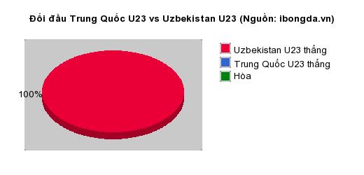 Thống kê đối đầu Trung Quốc U23 vs Uzbekistan U23
