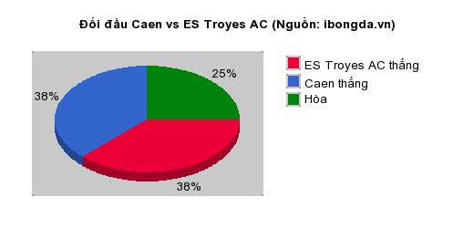 Thống kê đối đầu Caen vs ES Troyes AC