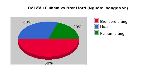 Thống kê đối đầu Fulham vs Brentford