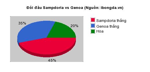 Thống kê đối đầu Sampdoria vs Genoa