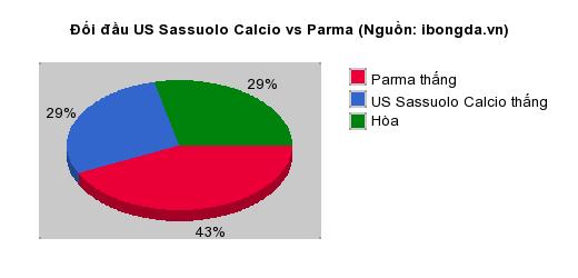 Thống kê đối đầu US Sassuolo Calcio vs Parma