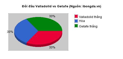 Thống kê đối đầu Valladolid vs Getafe
