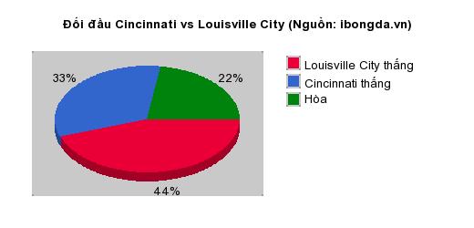 Thống kê đối đầu Cincinnati vs Louisville City
