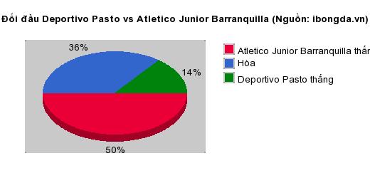 Thống kê đối đầu Deportivo Pasto vs Atletico Junior Barranquilla