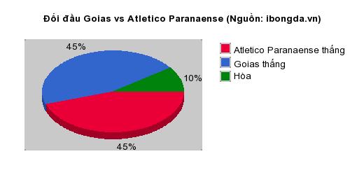 Thống kê đối đầu Goias vs Atletico Paranaense