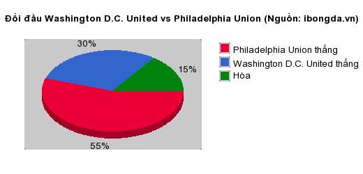 Thống kê đối đầu Washington D.C. United vs Philadelphia Union
