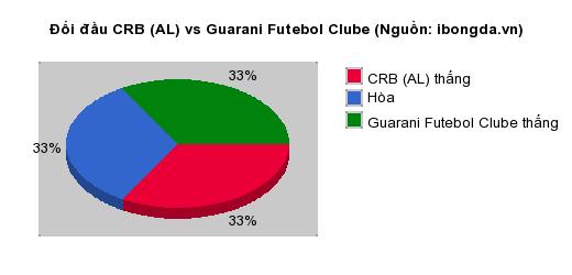 Thống kê đối đầu CRB (AL) vs Guarani Futebol Clube