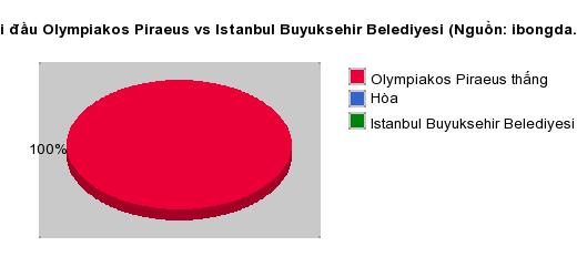 Thống kê đối đầu Olympiakos Piraeus vs Istanbul Buyuksehir Belediyesi