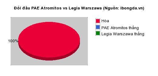 Thống kê đối đầu PAE Atromitos vs Legia Warszawa