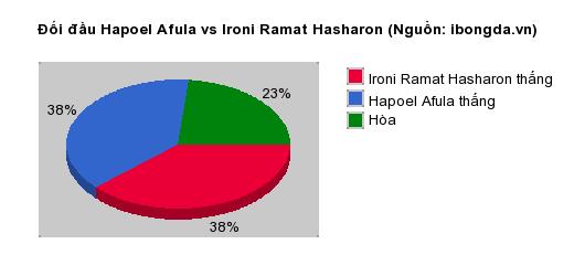 Thống kê đối đầu Hapoel Afula vs Ironi Ramat Hasharon