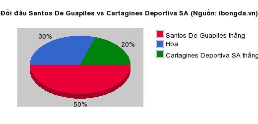 Thống kê đối đầu Santos De Guapiles vs Cartagines Deportiva SA