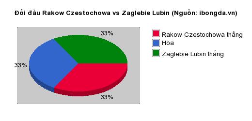 Thống kê đối đầu Rakow Czestochowa vs Zaglebie Lubin