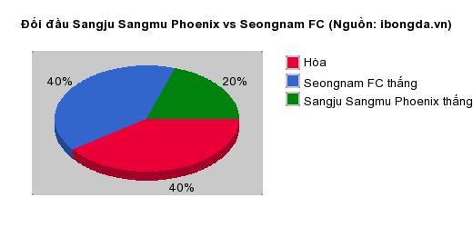 Thống kê đối đầu Sangju Sangmu Phoenix vs Seongnam FC