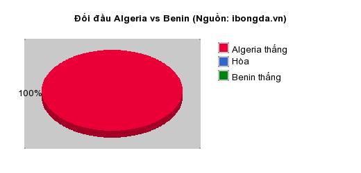 Thống kê đối đầu Algeria vs Benin