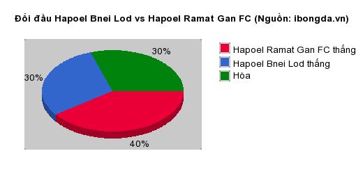 Thống kê đối đầu Hapoel Bnei Lod vs Hapoel Ramat Gan FC