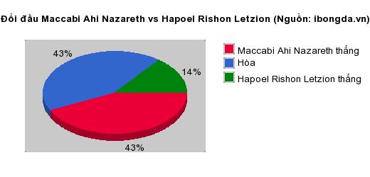 Thống kê đối đầu Maccabi Ahi Nazareth vs Hapoel Rishon Letzion