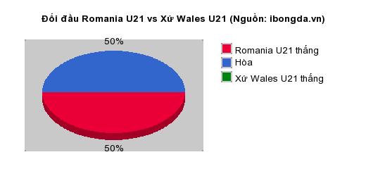 Thống kê đối đầu Romania U21 vs Xứ Wales U21