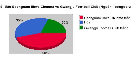 Thống kê đối đầu Seongnam Ilhwa Chunma vs Gwangju Football Club