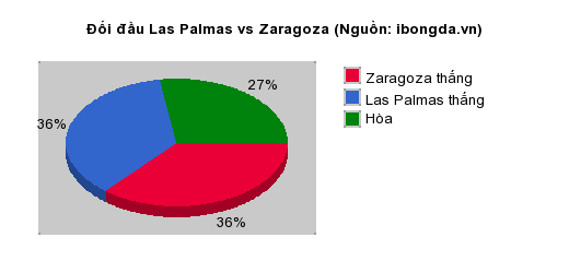 Thống kê đối đầu Las Palmas vs Zaragoza
