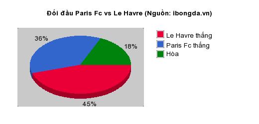 Thống kê đối đầu Paris Fc vs Le Havre