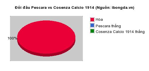 Thống kê đối đầu Pescara vs Cosenza Calcio 1914
