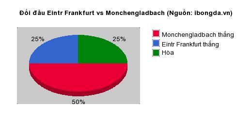 Thống kê đối đầu Eintr Frankfurt vs Monchengladbach