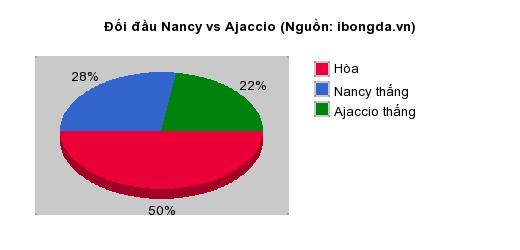 Thống kê đối đầu Nancy vs Ajaccio