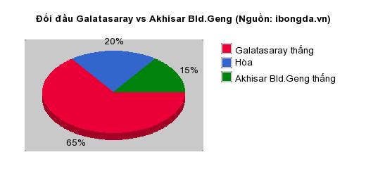 Thống kê đối đầu Galatasaray vs Akhisar Bld.Geng