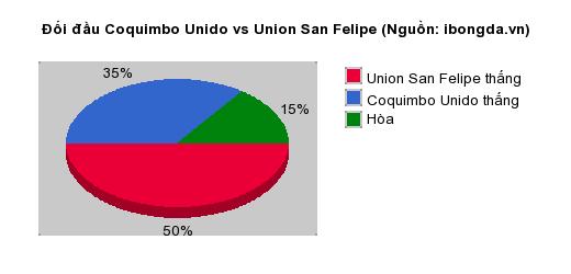 Thống kê đối đầu Coquimbo Unido vs Union San Felipe