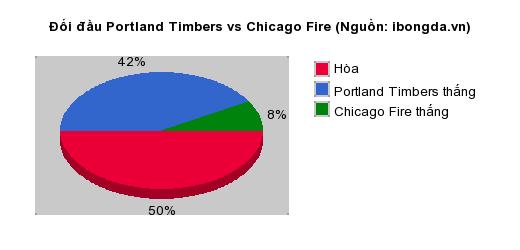 Thống kê đối đầu Portland Timbers vs Chicago Fire