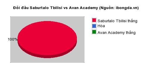 Thống kê đối đầu Saburtalo Tbilisi vs Avan Academy