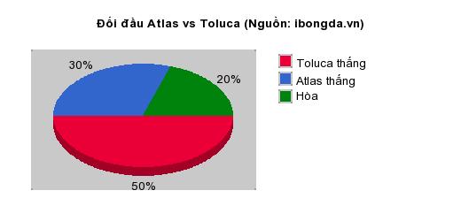 Thống kê đối đầu Atlas vs Toluca