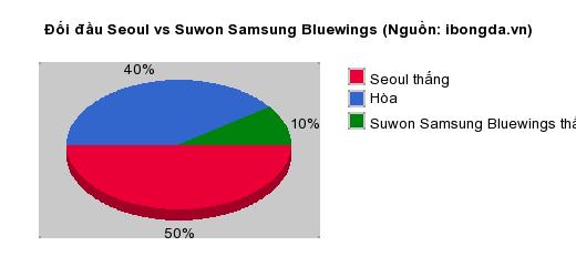 Thống kê đối đầu Seoul vs Suwon Samsung Bluewings