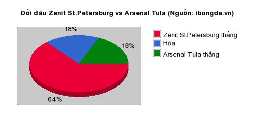 Thống kê đối đầu Zenit St.Petersburg vs Arsenal Tula