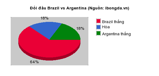 Thống kê đối đầu Brazil vs Argentina