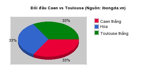 Thống kê đối đầu Caen vs Toulouse