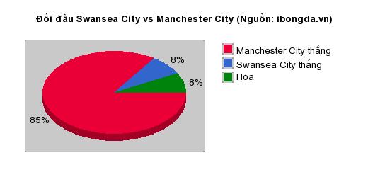 Thống kê đối đầu Swansea City vs Manchester City
