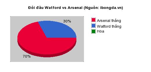 Thống kê đối đầu Watford vs Arsenal