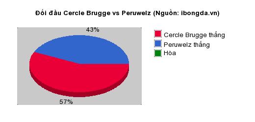 Thống kê đối đầu Cercle Brugge vs Peruwelz