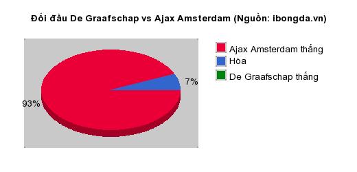 Thống kê đối đầu De Graafschap vs Ajax Amsterdam