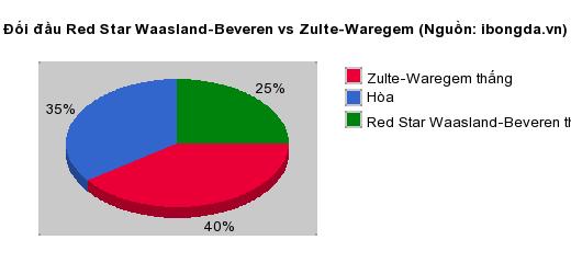 Thống kê đối đầu Red Star Waasland-Beveren vs Zulte-Waregem