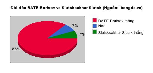 Thống kê đối đầu BATE Borisov vs Slutsksakhar Slutsk
