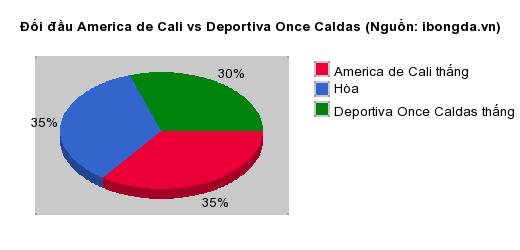 Thống kê đối đầu America de Cali vs Deportiva Once Caldas