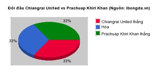 Thống kê đối đầu Chiangrai United vs Prachuap Khiri Khan